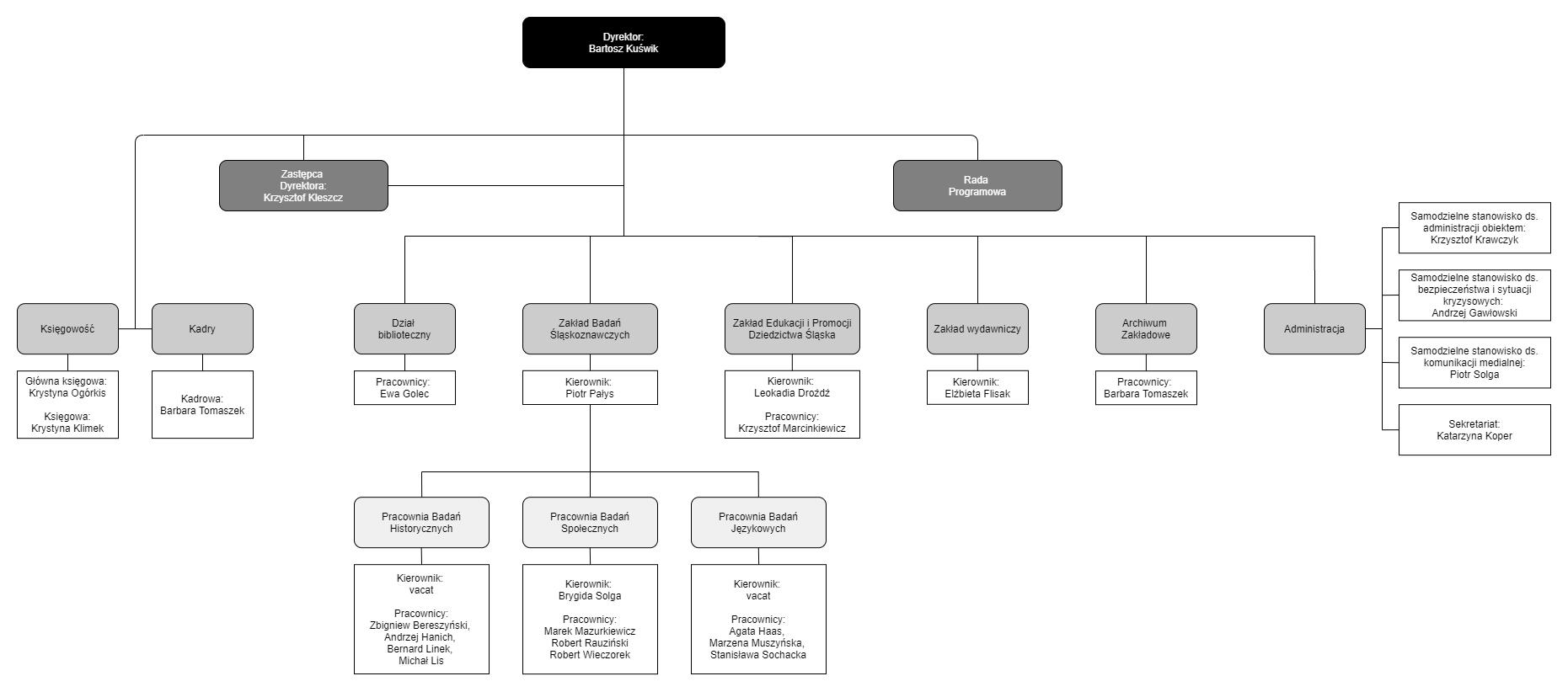 Struktura Instytutu Śląskiego