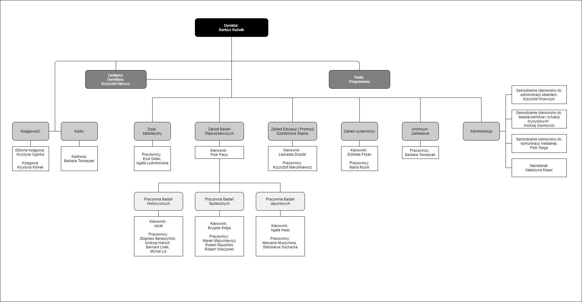 Struktura Instytutu Śląskiego - diagram