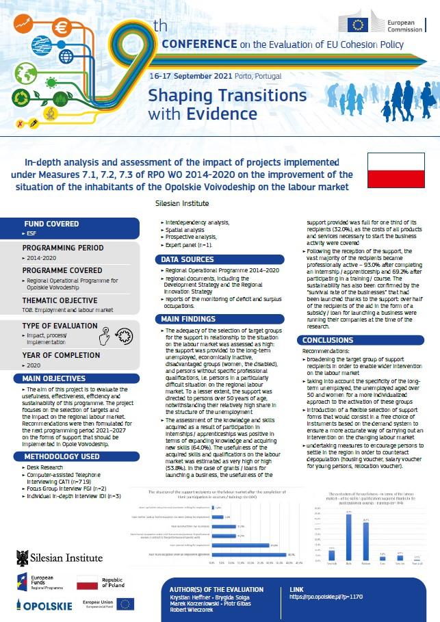 Plakat z infografiką nt. badań Instytutu Śląskiego nad wpływem polityki spójności UE na regionalny rynek pracy